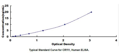 Human CRYL1 ELISA Kit