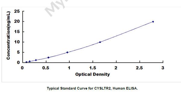 Human CYSLTR2 ELISA Kit