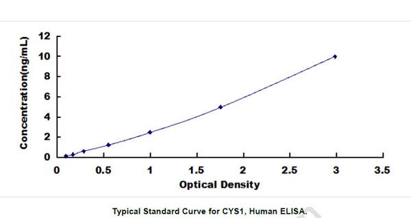 Human CYS1 ELISA Kit