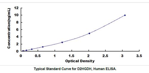 Human D2HGDH ELISA Kit