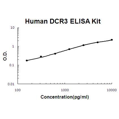 Human TNFRSF6B ELISA Kit
