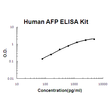 Human AFP ELISA Kit