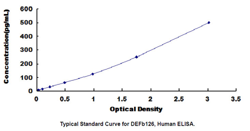 Human DEFB126 ELISA Kit
