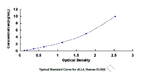 Human dLL4 ELISA Kit