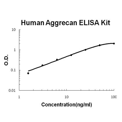 Human ACAN ELISA Kit