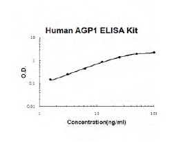 Human ORM1 ELISA Kit