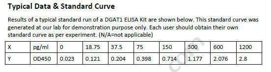 Human DGAT1 ELISA Kit