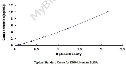 Human DKK4 ELISA Kit