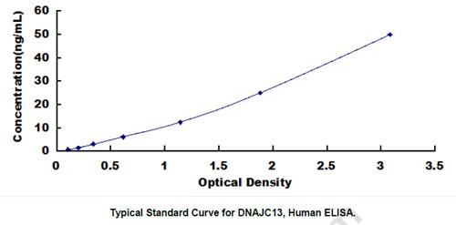 Human DNAJC13 ELISA Kit