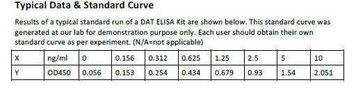 Human DAT ELISA Kit