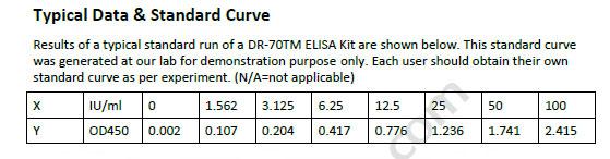 Human DR-70TM ELISA Kit