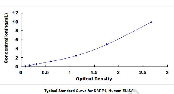 Human DAPP1 ELISA Kit