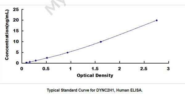 Human DYNC2H1 ELISA Kit