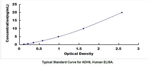 Human ADH6 ELISA Kit