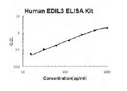 Human EDIL3 ELISA Kit