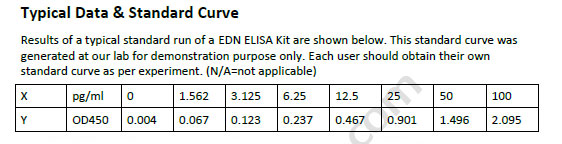 Human EDN ELISA Kit