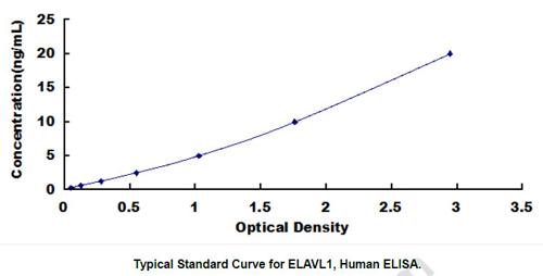 Human ELAVL1 ELISA Kit