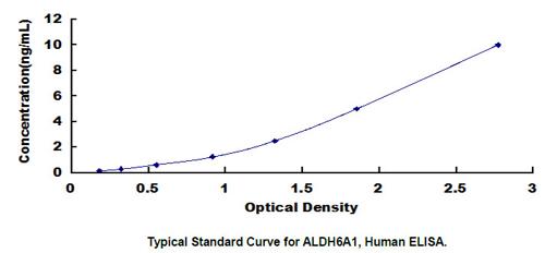 Human ALDH6A1 ELISA Kit