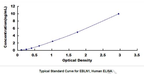 Human EBLN1 ELISA Kit