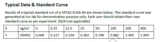 Human EPCA2 ELISA Kit