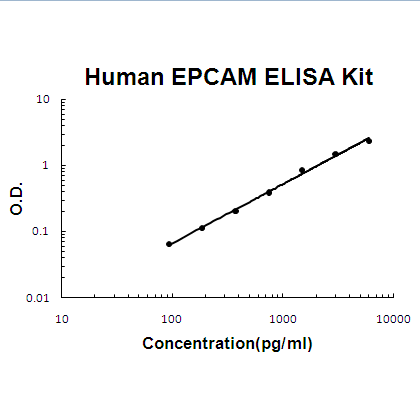 Human EPCAM ELISA Kit