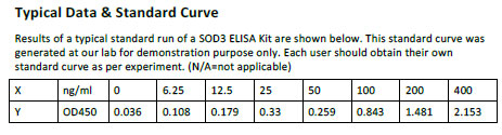 Human SOD3 ELISA Kit