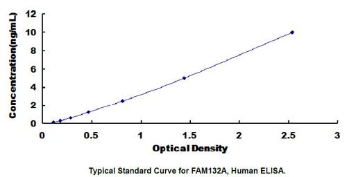 Human FAM132A ELISA Kit