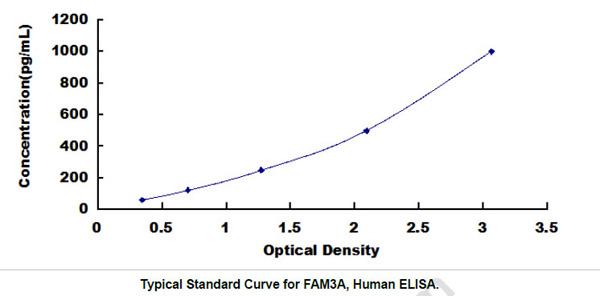 Human FAM3A ELISA Kit