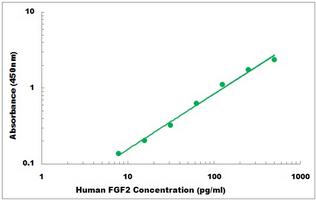 Human FGF2 ELISA Kit