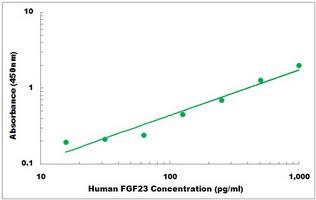 Human FGF23 ELISA Kit