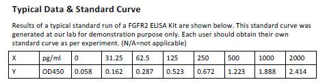 Human FGFR2 ELISA Kit