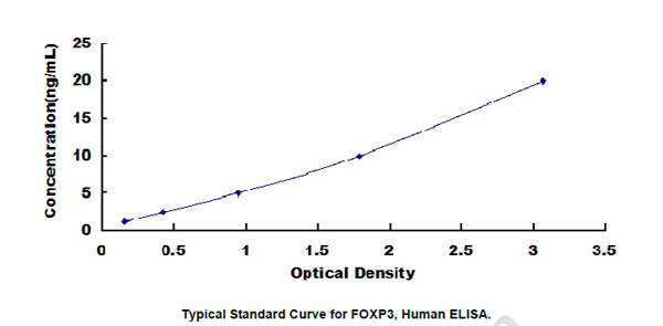 Human FOXP3 ELISA Kit
