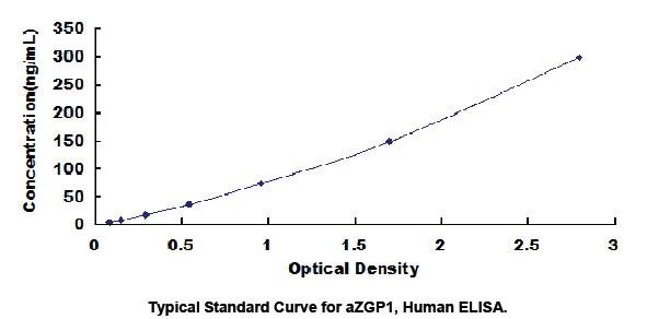 Human AZGP1 ELISA Kit