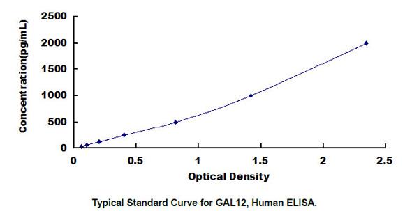 Human GAL12 ELISA Kit