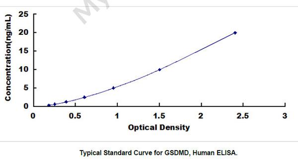 Human GSDMD ELISA Kit