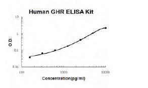 Human GHR ELISA Kit