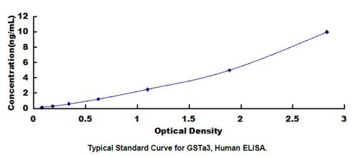 Human GSTA3 ELISA Kit