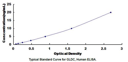 Human GLDC ELISA Kit