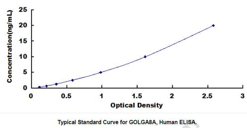 Human GOLGA8A ELISA Kit