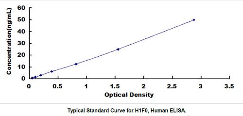 Human H1F0 ELISA Kit