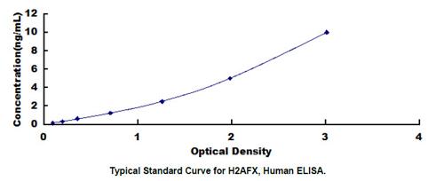 Human H2AFX ELISA Kit