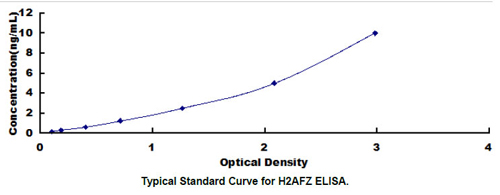 Human H2AFZ ELISA Kit