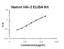 Human SPINT2 ELISA Kit