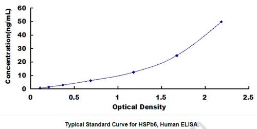 Human HSPB6 ELISA Kit