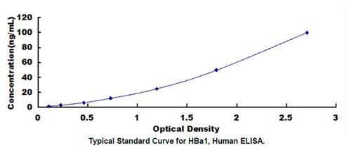 Human HBa1 ELISA Kit