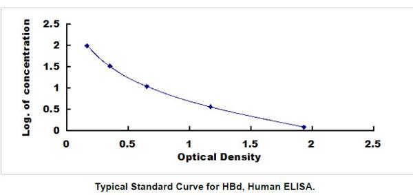 Human HBD ELISA Kit