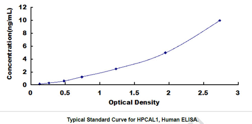 Human HPCAL1 ELISA Kit