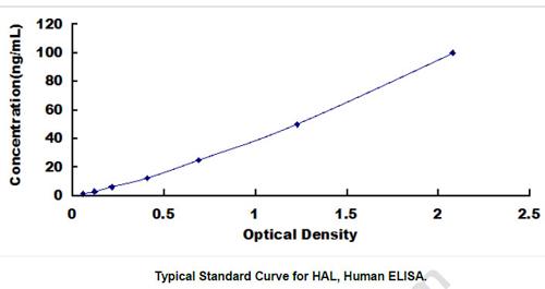 Human HAL ELISA Kit