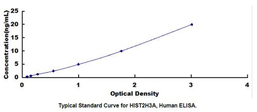 Human HIST2H3A ELISA Kit