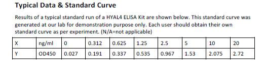 Human HYAL4 ELISA Kit